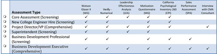Mccarthy Assessment Types 2015 Cma