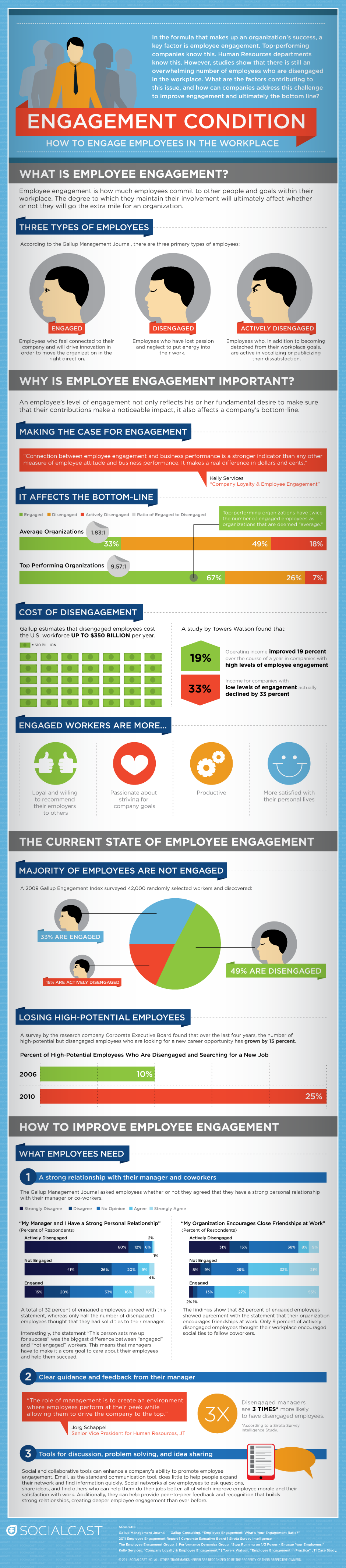 How To Engage Employees In The Workplace Cma