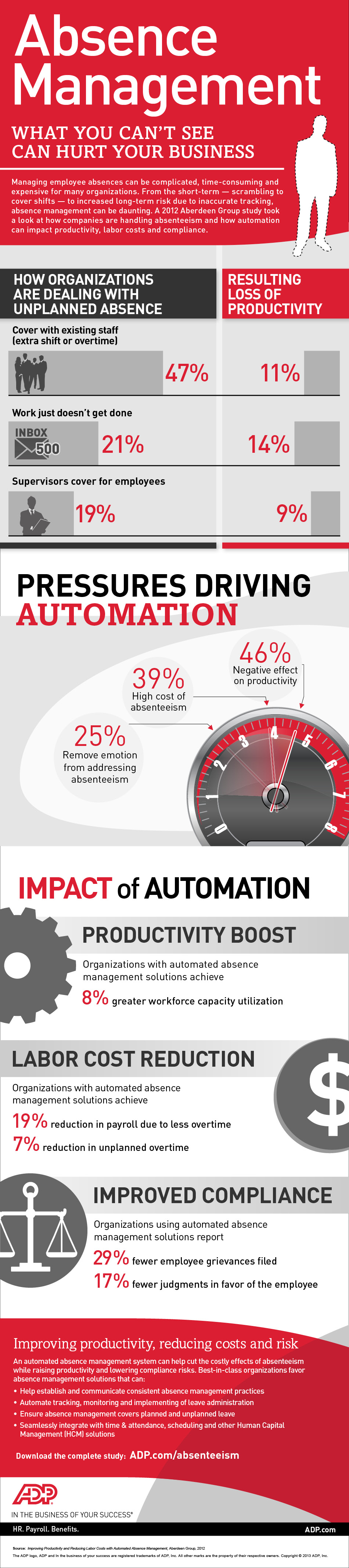 Automation As A Technique For Managing Absenteeism Cma