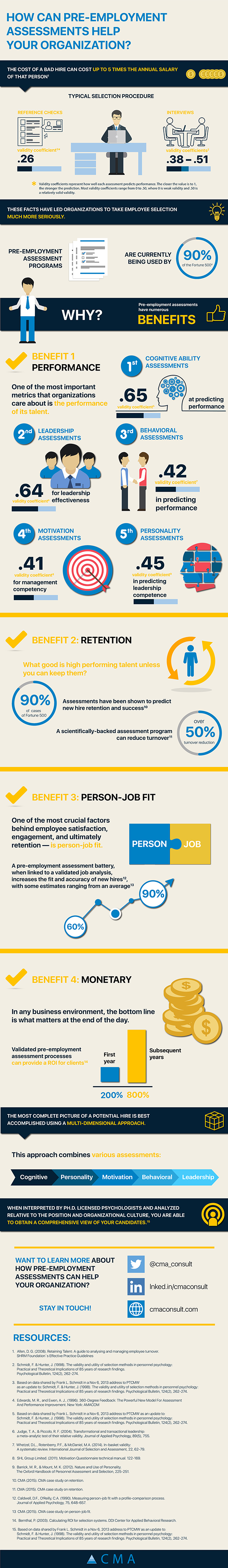 CMA Assessment Infographic