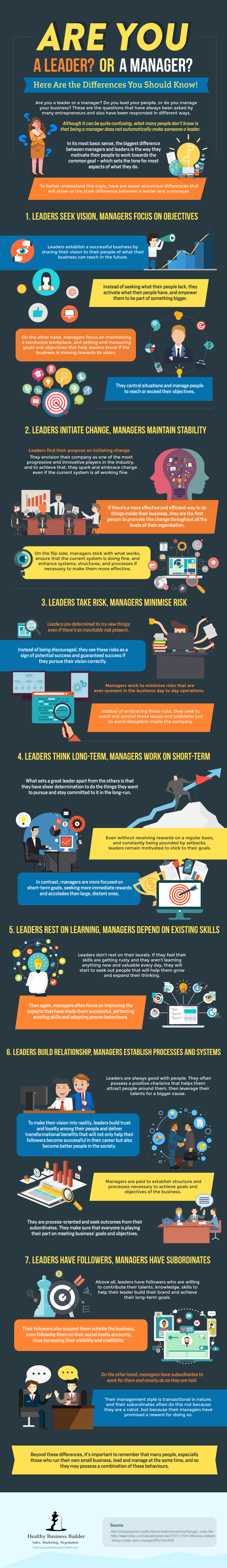 Infographic Are You A Leader Or A Manager Here Are The