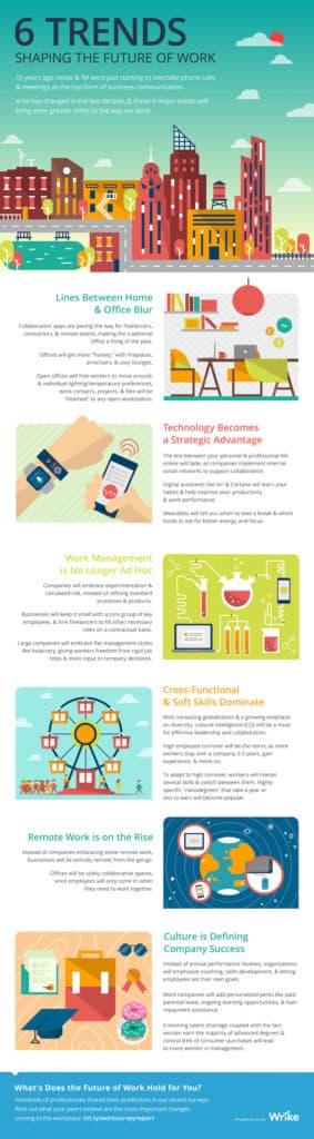 Future Of Work Infographic Wrike Cma