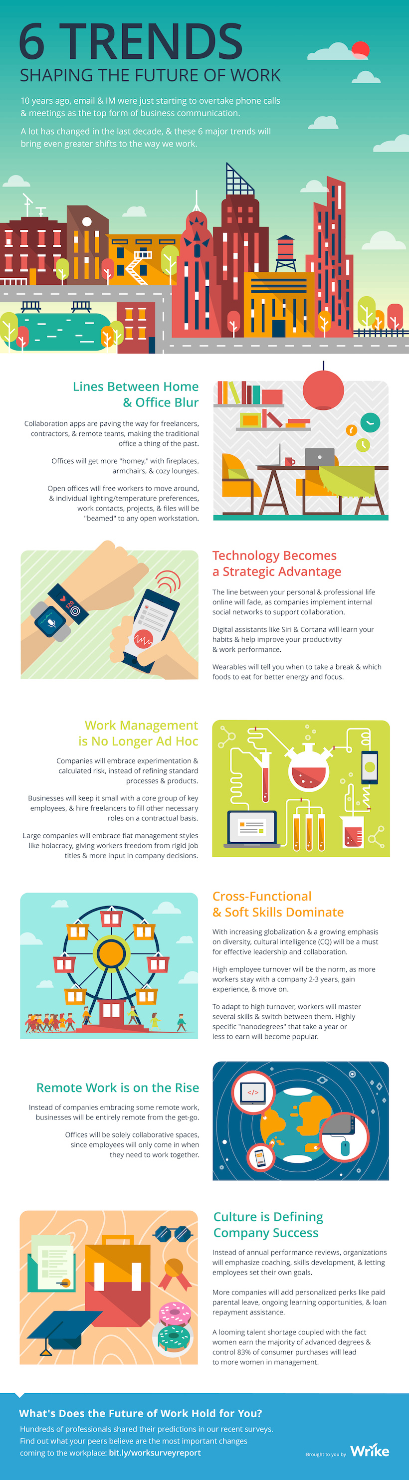 Trends Shaping The Future Of Work Cma